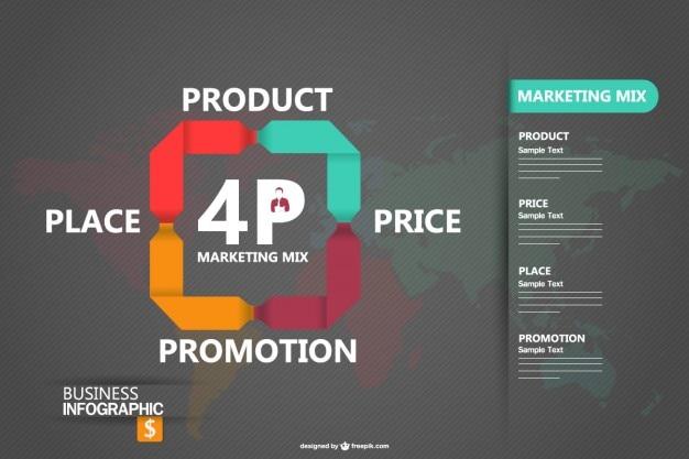 Infografica marketing mix