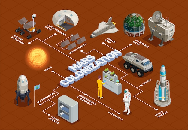Mars colonization flowchart with space rocket rover explorer living module space ship isometric elements