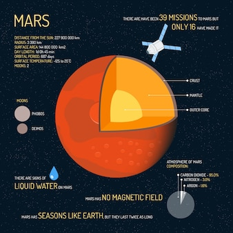 Mars detailed structure with layers illustration. outer space science concept, mars infographic elements and icons. education poster for school.