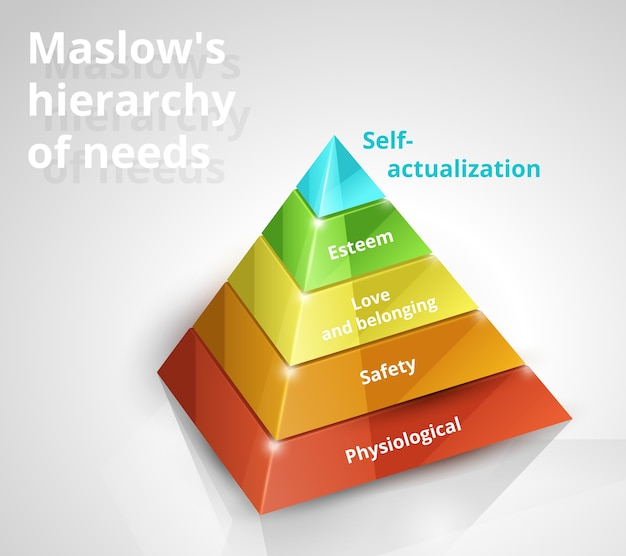 Maslow pyramid hierarchy of needs 3d vector chart on white background