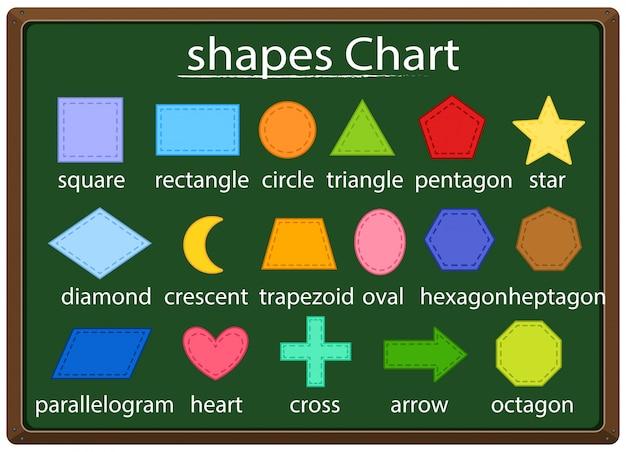 さまざまな形の数学のポスター
