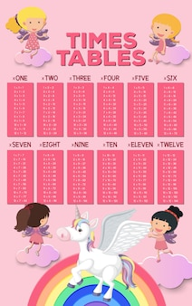 A math poster of times table