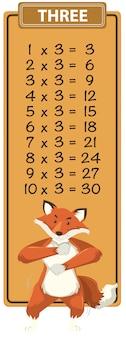 Math three times table