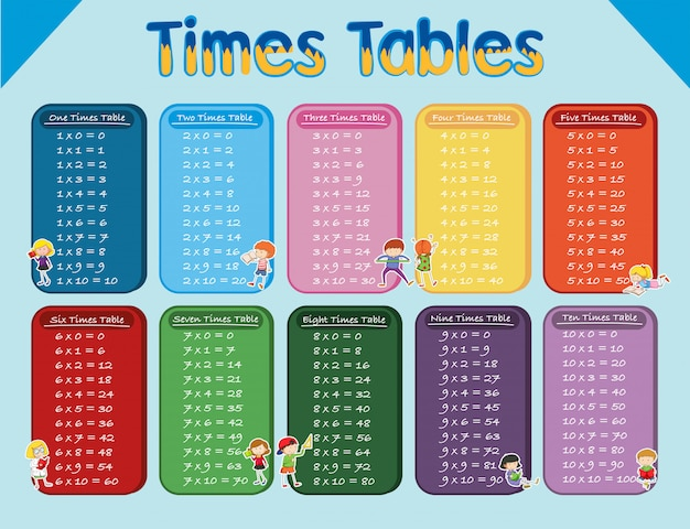 Mathematics multiplication time table with student