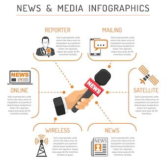 メディアとニュースのインフォグラフィック