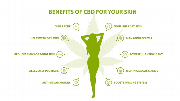 Medical benefits of cbd for your skin