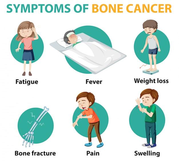 Infografica medica dei sintomi del cancro alle ossa