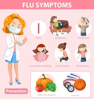 Medical infographic of flu symptoms and prevention