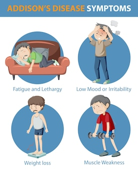 アディソン病の症状の医療インフォグラフィック