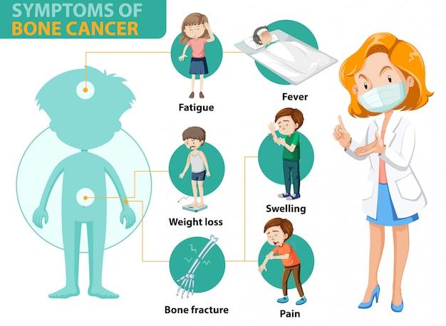 Медицинская инфографика симптомов рака костей