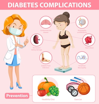 당뇨병 합병증 및 예방에 대한 의료 정보