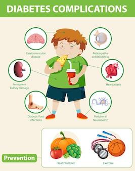 糖尿病の合併症と予防の医療インフォグラフィック
