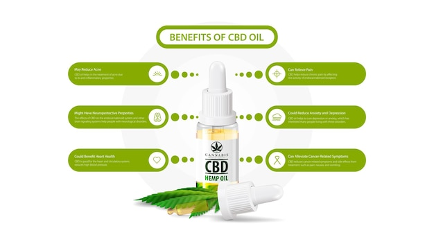 Medical uses for cbd oil infographic
