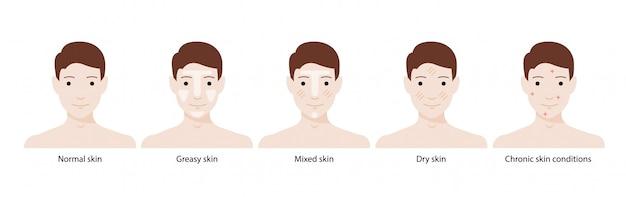 男性の肌タイプ:正常、脂っこい、混合、乾燥肌、慢性的な肌の状態