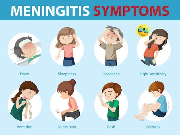 髄膜炎の症状漫画スタイルのインフォグラフィック