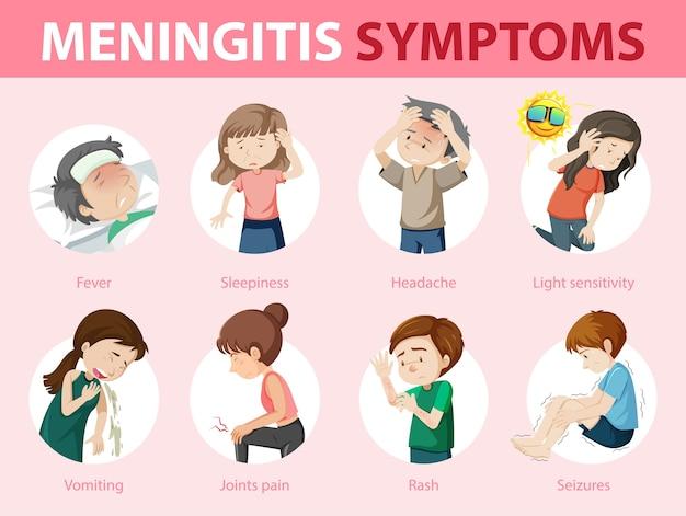 髄膜炎の症状の警告サインのインフォグラフィック