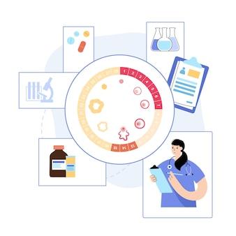 Схема менструального цикла. врач в лаборатории. концепция женского здоровья. фазы менструации.