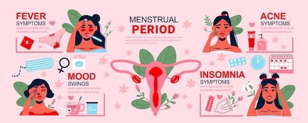 Menstruation periods banner with infographics set