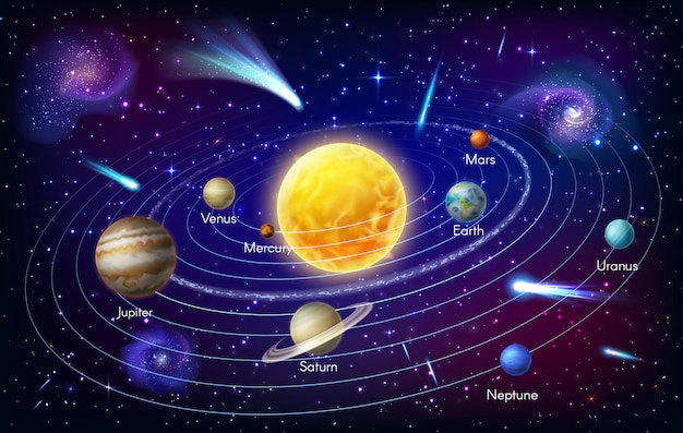 Mercury, venus and earth, mars jupiter, saturn and uranus or neptune spin around sun orbit. solar system planet vector infographic. space galaxy astronomy infographics cosmos with asteroids or nebula