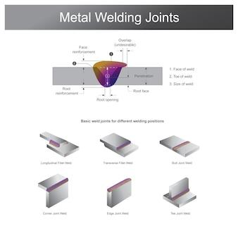 金属溶接継手。金属の溶接は、金属同士を接合する製造または彫刻プロセスです。さまざまな温度で溶融金属に熱を使用します。