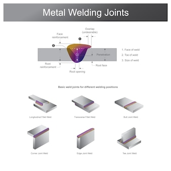 Metal welding joints. welding for metal is a fabrication or sculptural process that joins metal between together. using heat to molten metal at different temperatures.