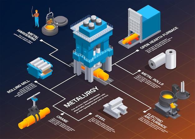 Composizione isometrica del diagramma di flusso dell'industria della fonderia della metallurgia con immagini di impianti di produzione di metalli e didascalie di testo modificabili