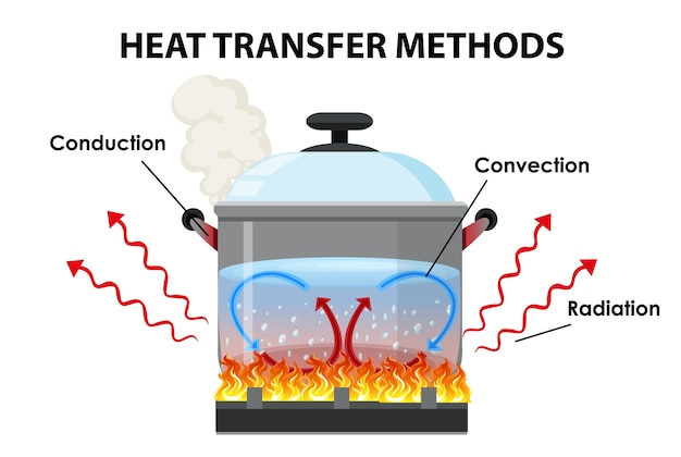 Способы передачи тепла