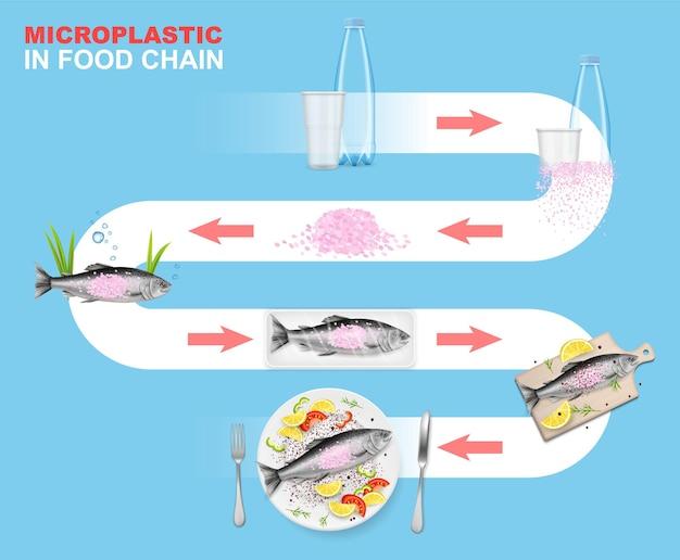 Микропластик в пищевой цепочке вектор инфографики морская среда пластиковые отходы воздействуют на водные животные ...