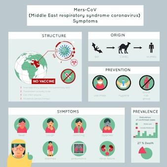 Modello di infografica sul coronavirus della sindrome respiratoria del medio oriente