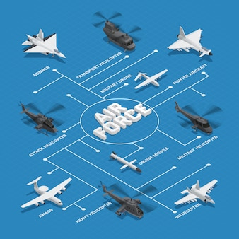 Diagramma di flusso isometrico dell'aeronautica militare con linee tratteggiate e bombardiere missile intercettore awacs e altri nomi illustrazione vettoriale