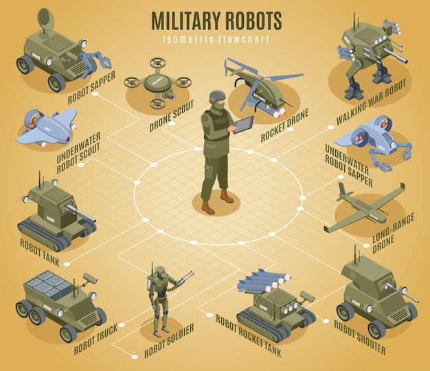 Military robots isometric flowchart with underwater scout sapper shooter tank robotic elements