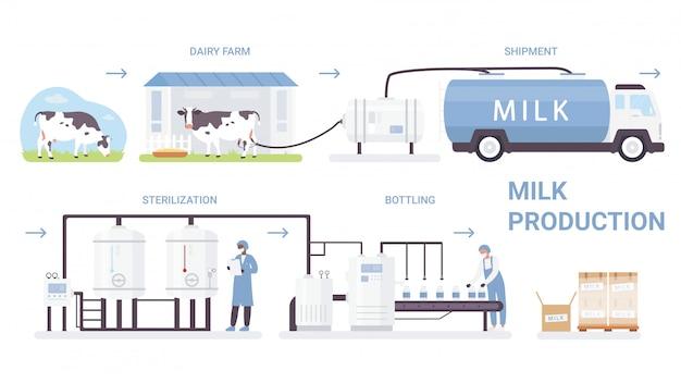 牛乳瓶の製造工程のイラスト。自動化された乳製品工場の加工ラインと漫画インフォグラフィックポスター、低温殺菌を行い、白の牛乳製品を瓶詰め