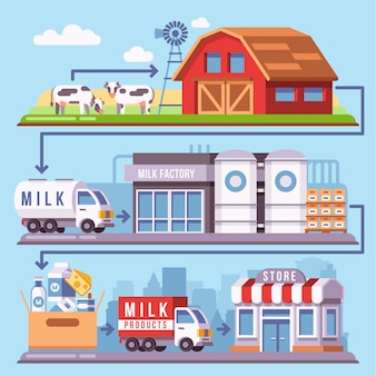 Milk production processing from a dairy farm