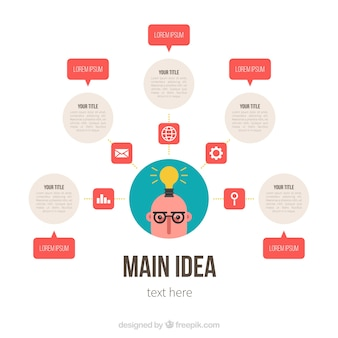 Mind map template with fun style