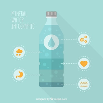 Mineral water infographic