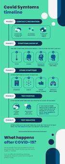 Хронология современных дуотоновых симптомов covid Бесплатные векторы