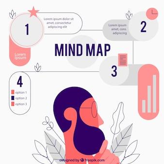 Mappa della mente moderna con carattere