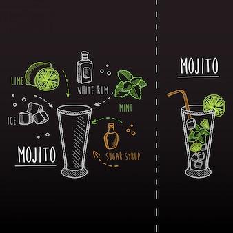 Рецепт мохито, нарисованный мелом