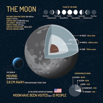 The moon detailed structure with layers illustration. outer space science concept. moon infographic elements and icons. education poster for school.