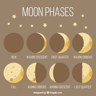 Moon phases in vintage style