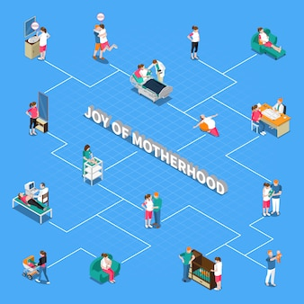 Motherhood isometric flowchart