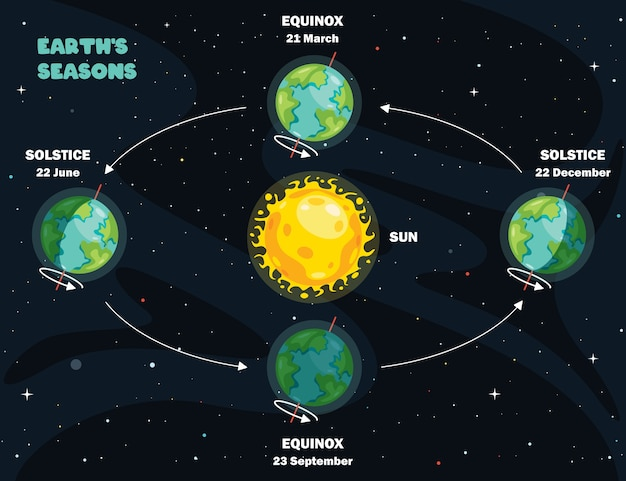 Movement of the earth and sun