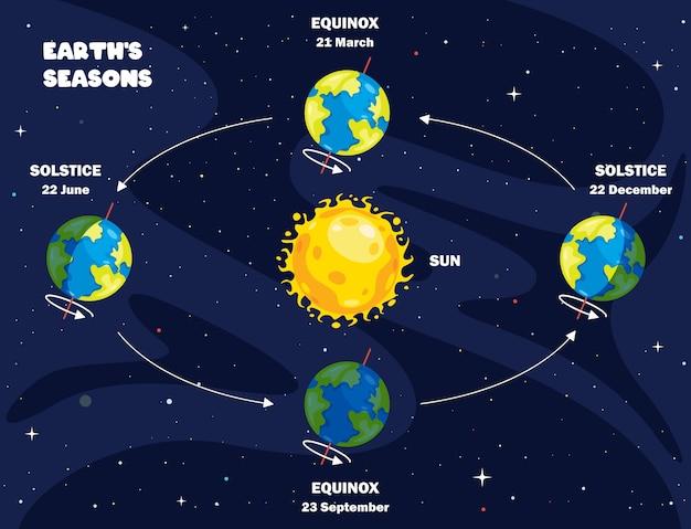 地球と太陽の動き