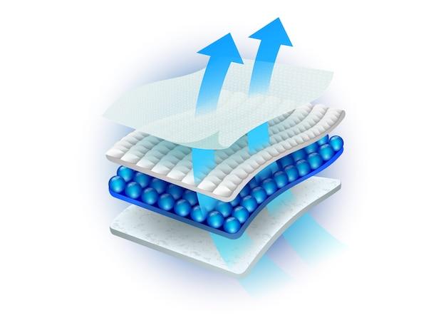 Многослойный абсорбирующий лист состоит из множества материалов, которые могут вентилироваться.