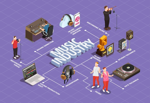 Music industry isometric flowchart with  studio technics symbols