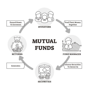 Mutual funds vector illustration