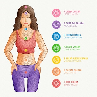 Names of chakras and their powers