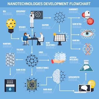 나노 기술 개발 흐름도