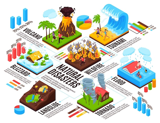 Natural disaster infographics layout blizzard  tsunami tornado wildfire landslide volcano flood isometric compositions