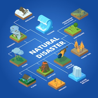 Natural disaster. nature climate global problems fire pollution wildfire storm and tsunami isometric concept